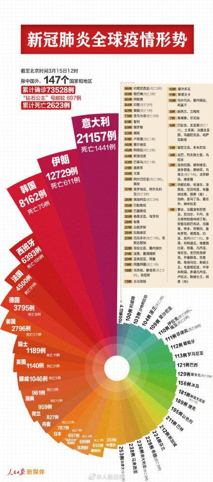 """中国以外确诊超7万例新冠肺炎,10个国家确诊过千,欧洲已成""""震中"""""""